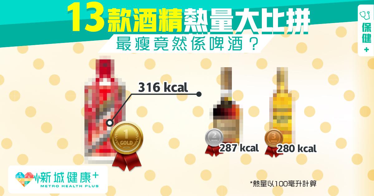 新城健康+ 營養排行榜 酒 熱量
